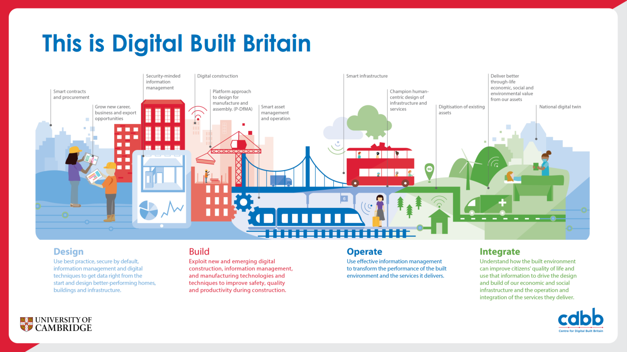 Mark Digital Built Britain