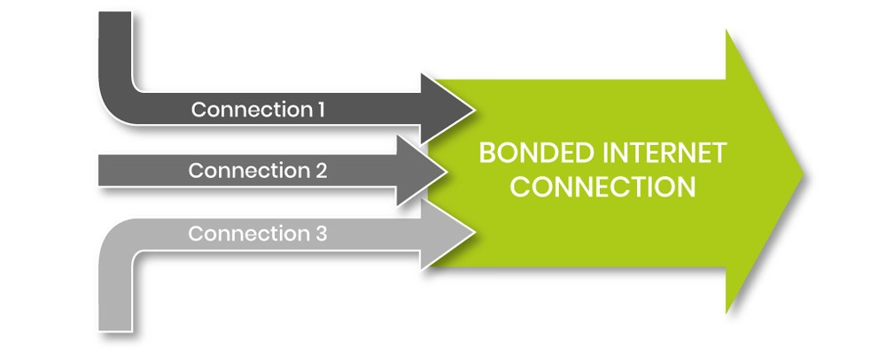 Bonded Internet Comms365 1